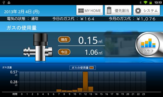 ガスの使用量